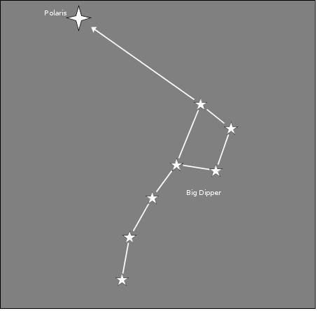 Using the Big Dipper to find north